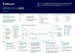 Cheat Sheet: BPMN 2.0 in ARIS
