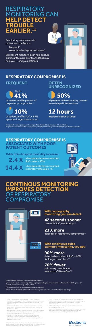 Infographic: Respiratory Compromise on the Med Surgical Floor