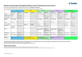 2020 BS_Systemvoraussetzungen_Einzelplatz