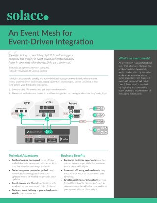 Event Mesh for Event-Driven Integration