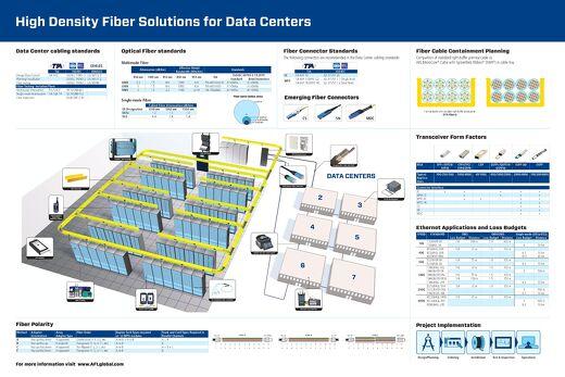 High Density Fiber Solutions for Data Centers