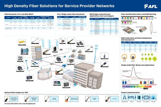 High Density Fiber Solutions for Service Providers
