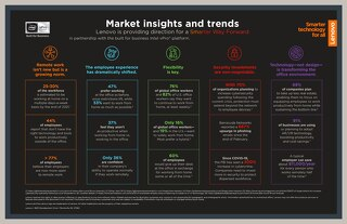 Lenovo Market Insights and Trends