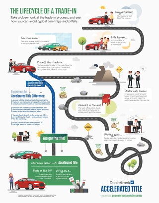 The Lifecycle of a Trade-In Infographic