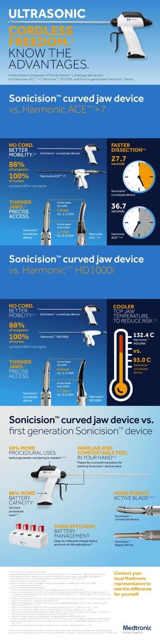 Infographic: Sonicision™ Competitive Comparison