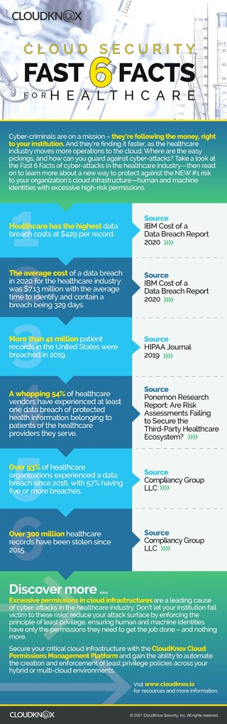 Infographic: Healthcare Cloud Security Facts