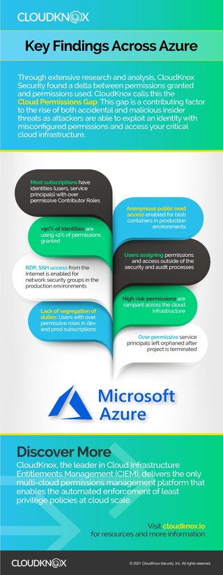 Infographic: Key Findings from Azure