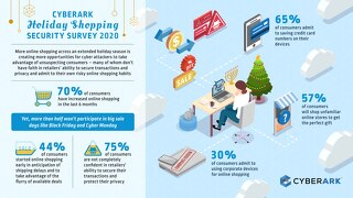 CyberArk Holiday Shopping Security Survey 2020