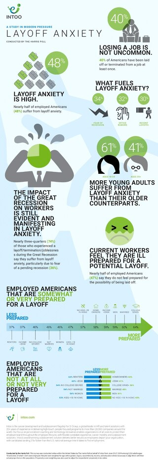 Layoff Anxiety: A study in modern pressure - Conducted by The Harris Poll on behalf of Intoo