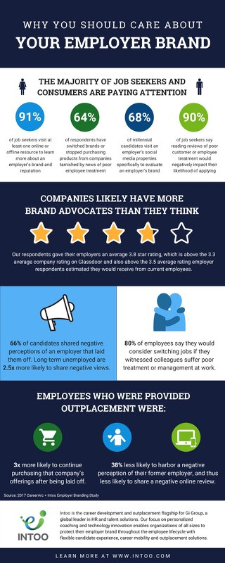 Why you should care about your employer brand and how outplacement can help