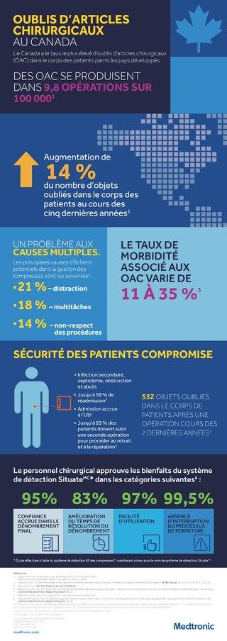 Oublis d'articles chirurgicaux au Canada