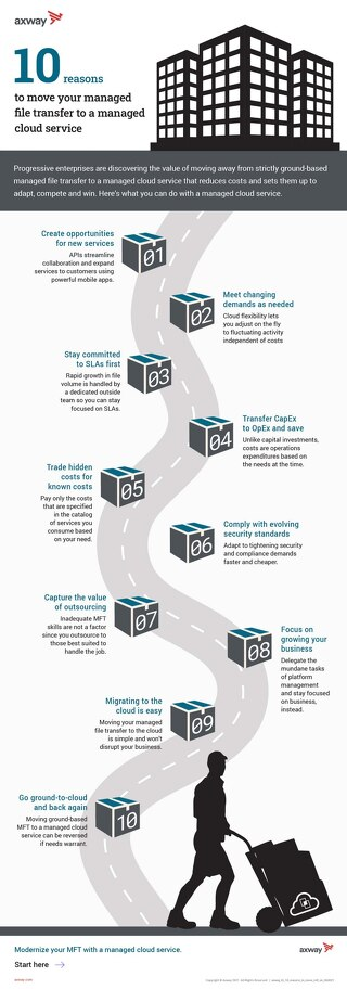 10 reasons to move your managed file transfer to a managed cloud service