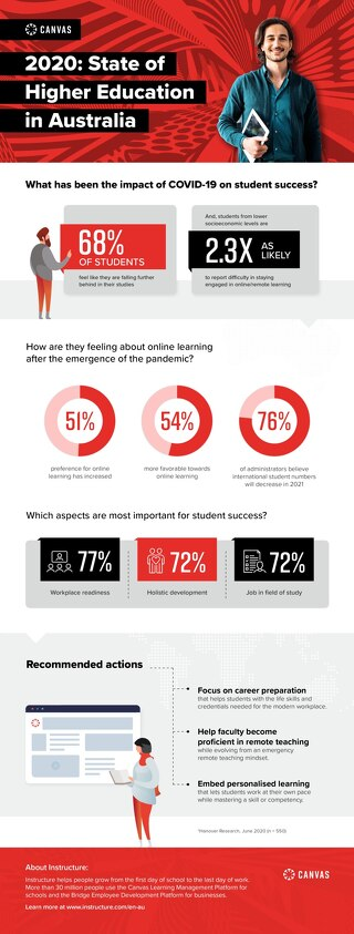 State of Higher Education in Australia