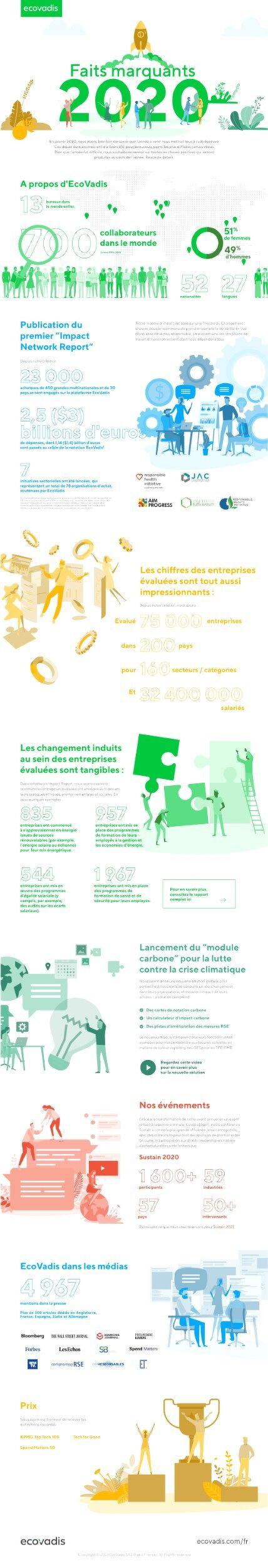 EcoVadis : Faits marquants 2020