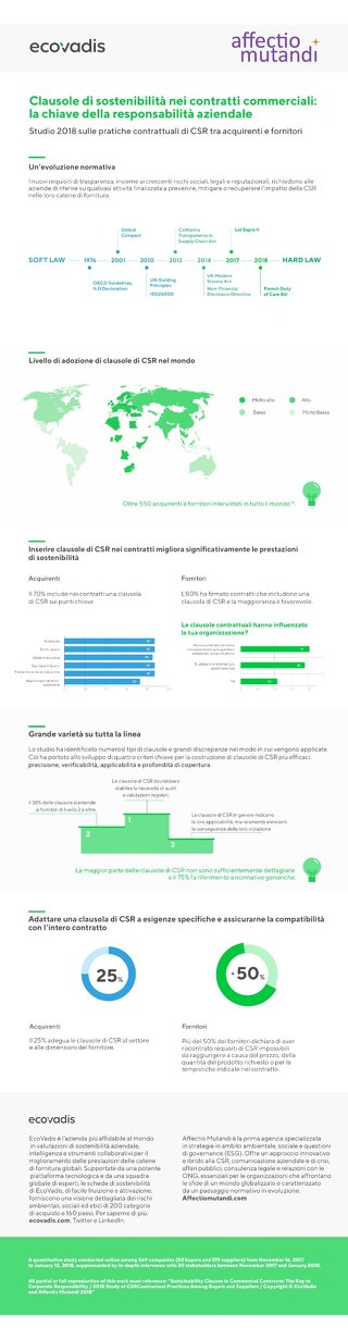 Clausole di sostenibilità nei contratti commerciali: la chiave della responsabilità aziendale