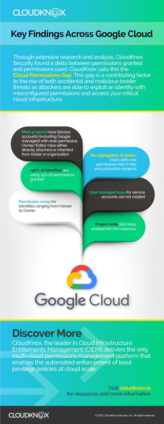 Infographic: Key Findings from Google Cloud