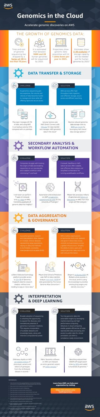 Infographic: Accelerate Genomic Discoveries with AWS