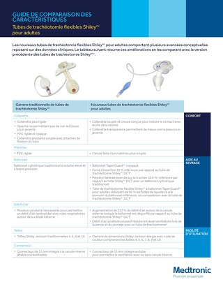 Guide de comparaison des caractéristiques : Tubes de trachéotomie flexibles Shiley pour adultes