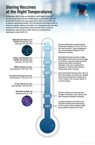 [Infographic] Vaccine Storage Temperature