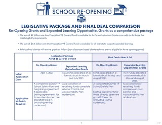 School Reopening Comparison Chart