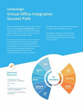 Virtual Office Integration Success Path