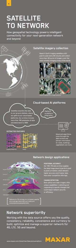 Satellite to Network Infographic