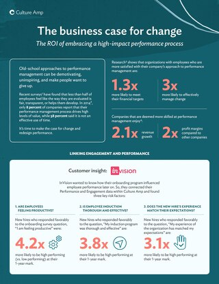 Infographic: The ROI of embracing a high-impact performance process