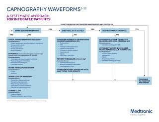 Guide: Capnography Waveform Clinical Considerations Chart