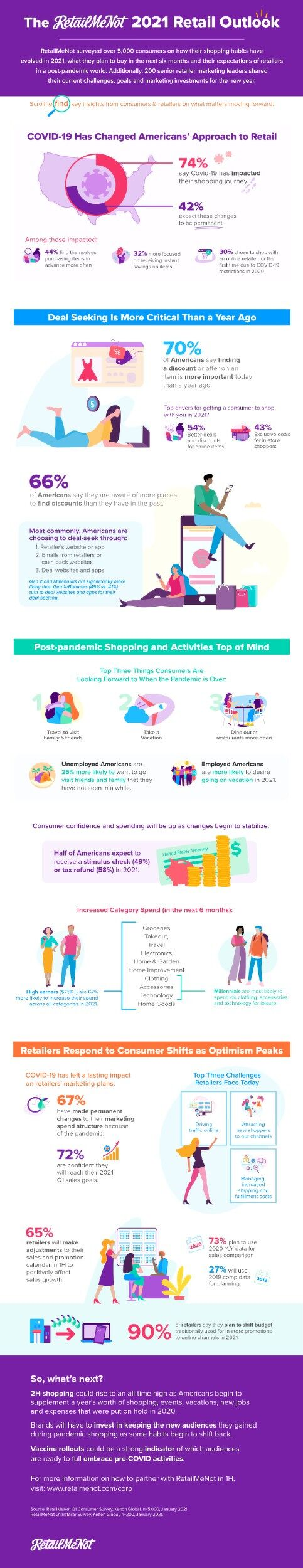 The 2021 Retail Outlook Infographic