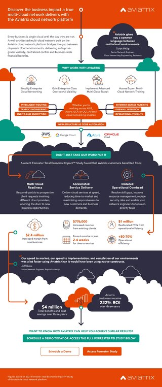 Forrester_TEI_Infographic