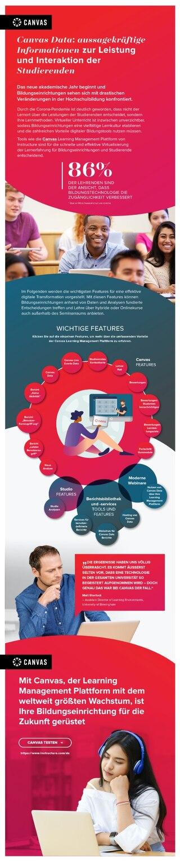 Canvas Data: aussagekräftige Informationen zur Leistung und Interaktion der Studierenden