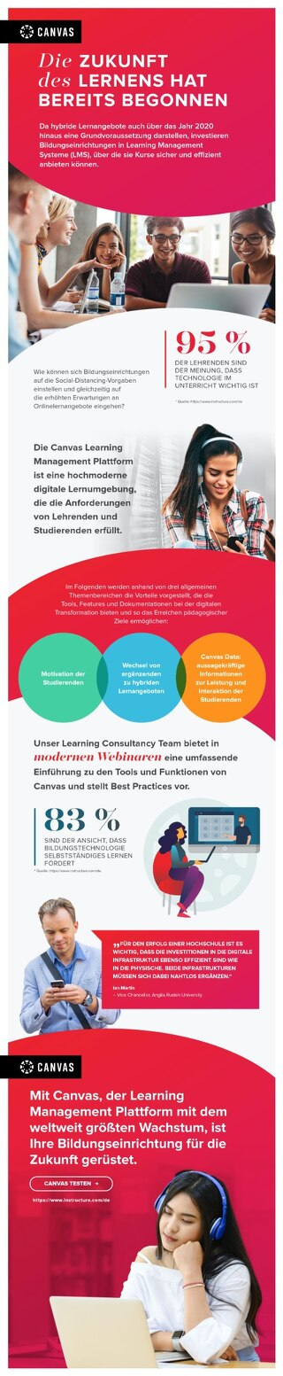 Infografik: Die Zukunft des Lernens hat bereits begonnen