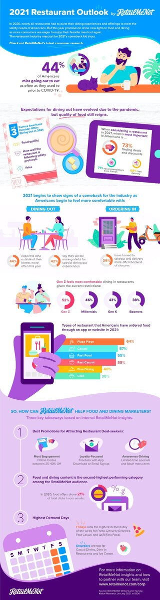 RetailMeNot Restaurant Insights 2021