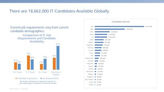 Skills - Global IT Mapping