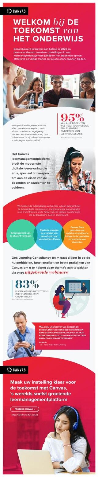 Infographic: Welkom bij de toekomst van het onderwijs