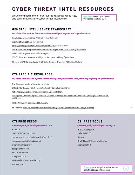 Cyber Threat Intelligence Resources