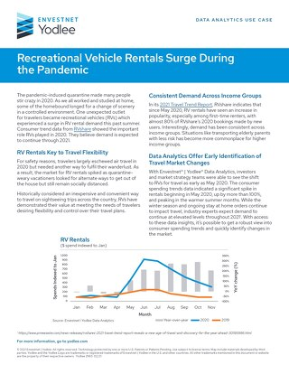 Recreational Vehicle Rentals Surge During the Pandemic
