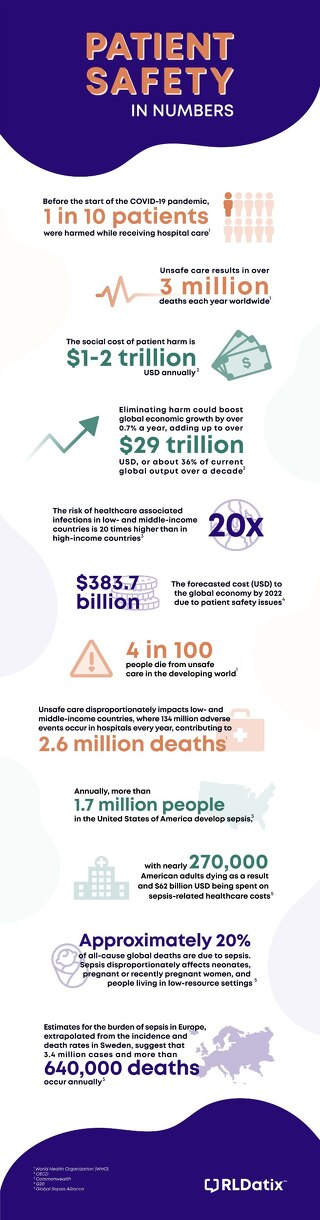 Patient Safety in Numbers: An Infographic