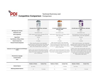PDI® Sani-Cloth® wipes competitive comparison