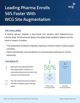 Top 5 Pharma Enrolls 56% Faster with WCG Site Augmentation