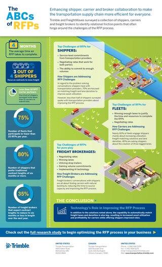 RFP Infographic