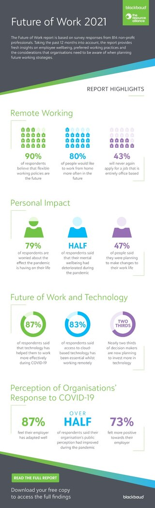 Future of Work 2021 Report Highlights