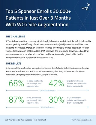 Top 5 Sponsor Enrolls 30,000+ Patients in Just Over 3 Months With WCG Site Augmentation