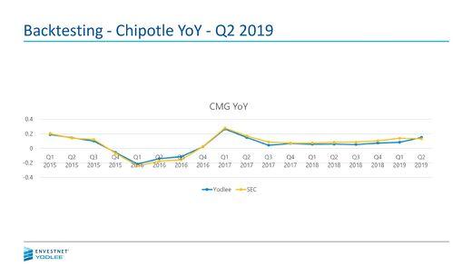 Backtesting - Chipotle YoY Q2 2019