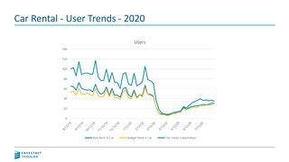 Car Rental - User Trends - 2020