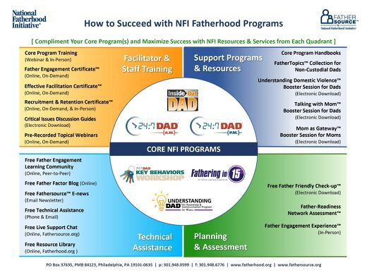 How to Succeed with NFI Programs [Infographic]