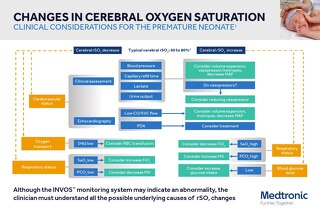 Guide: INVOS™ NICU Clinical Considerations