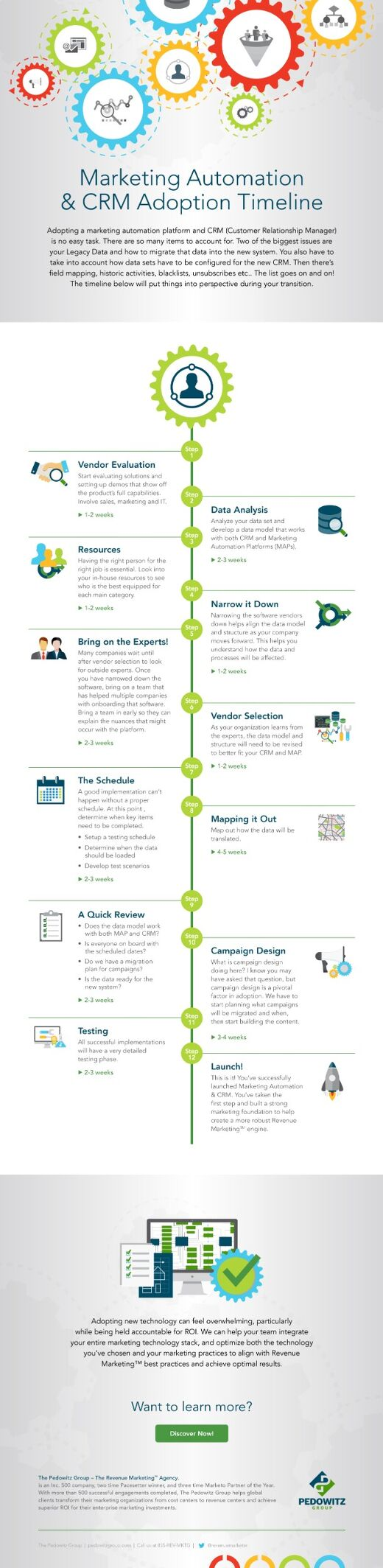 Marketing Automation and CRM Adoption Timeline
