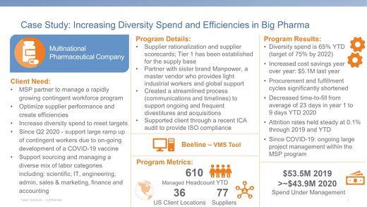 Case Study: Increasing Diversity and Efficiencies in Big Pharma