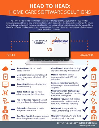 Head to head: legacy software vs. AlayaCare